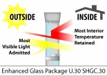 enhanced glass package